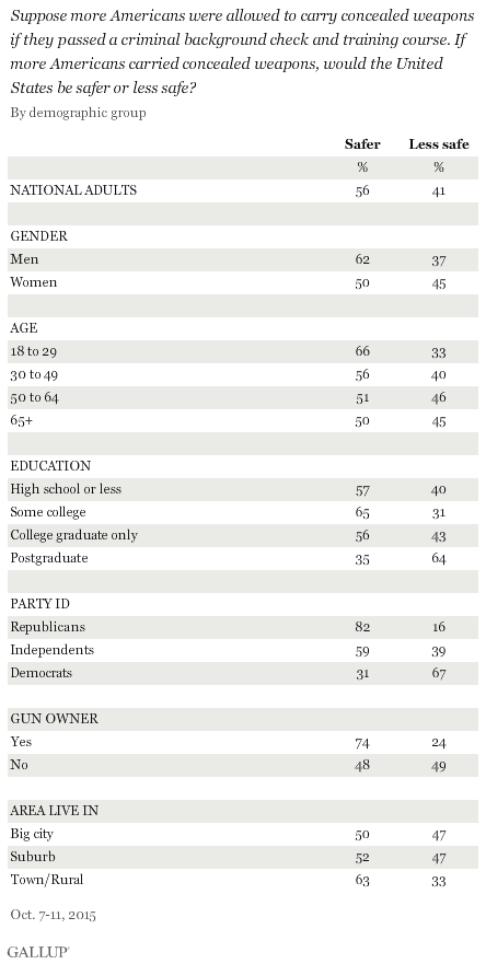 Gallup: Americans want concealed carry