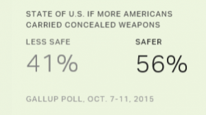 Gallup poll indicates strong support for concealed carry.