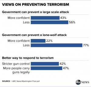The public trusts concealed carry more than government as the way to stop terror.