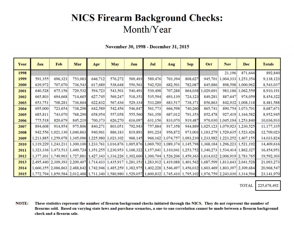 record gun sales in 2015