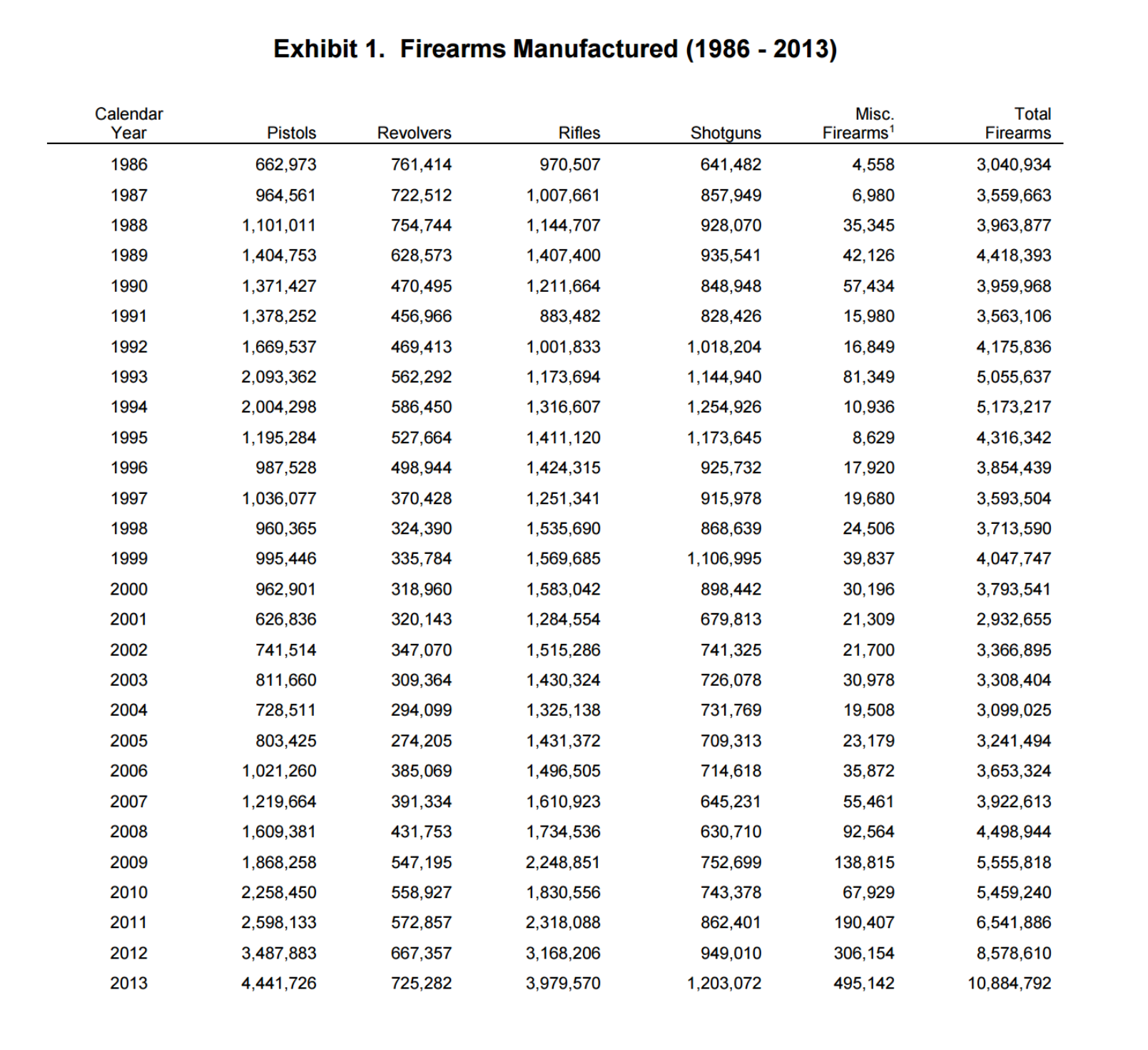ATF report firearms manufactured