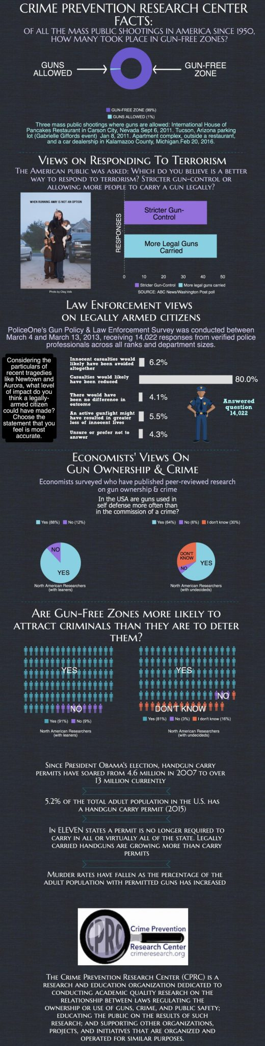 CPRC infographic on concealed carry (CCW)