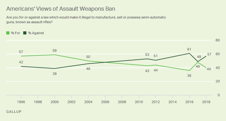 assault weapon ban poll